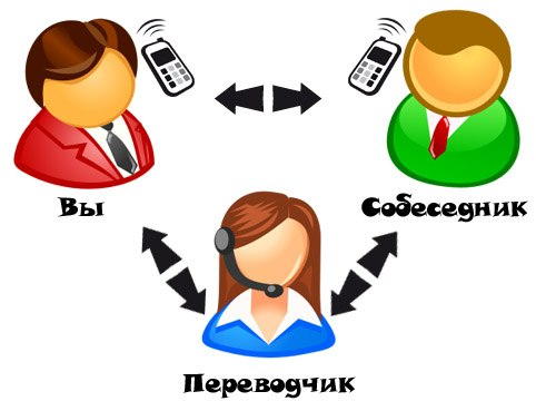 скачать бесплатно фото переводчик - фото 8